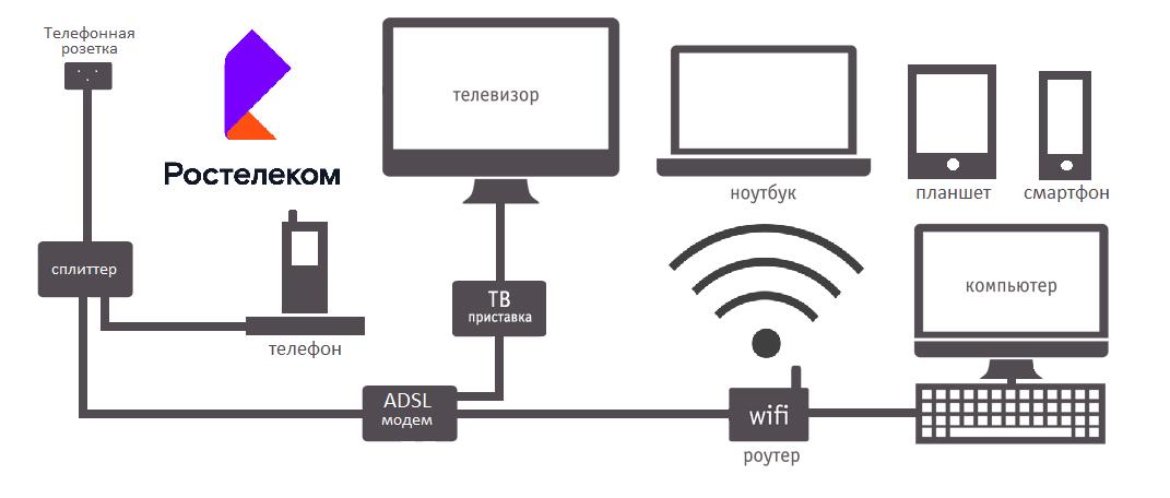 Схема подключения услуг